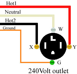 Visual explanation of 240 Volt / 50 Amp plug and relevant wires