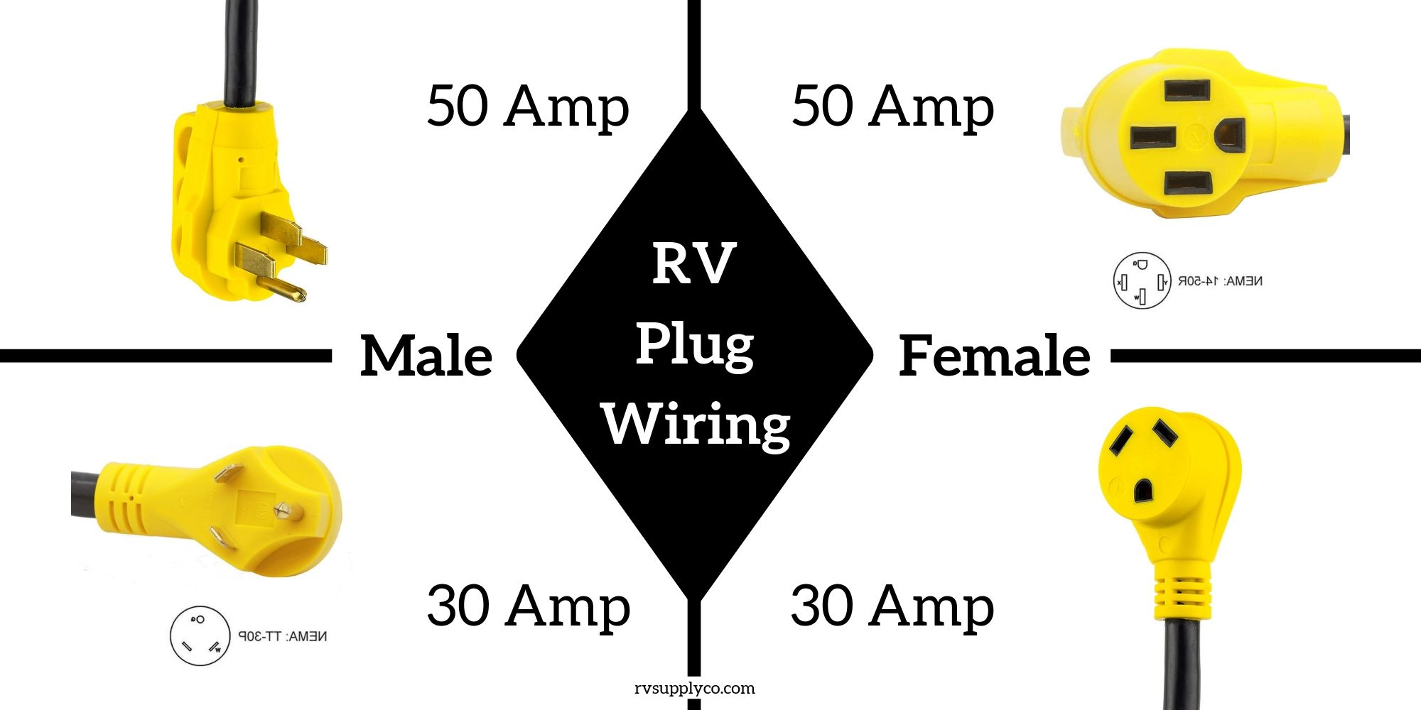 Ultimate Guide To RV Wiring, Outlets, & Plugs (For All Skill Levels)RV SUPPLY Co