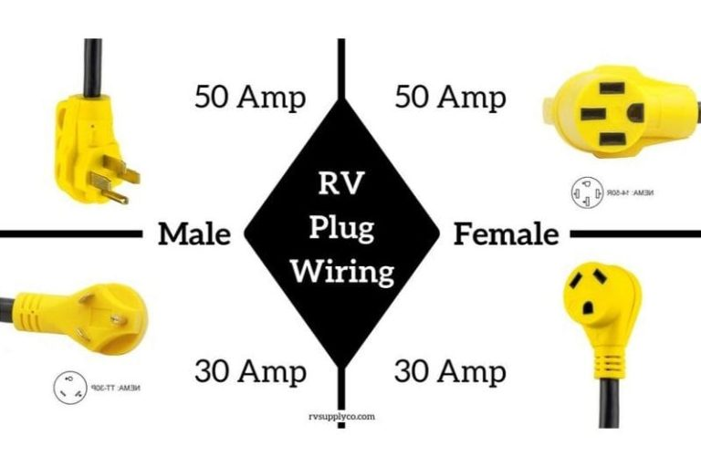 Guide to RV plugs and outlets