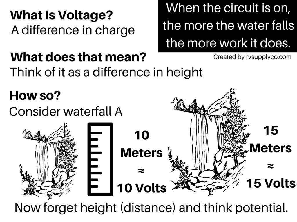 What Is Voltage - Waterfall Explanation
