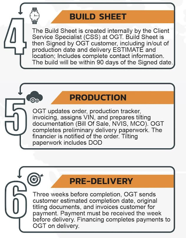 Steps 4-6 in Ordering process at Off Grid Trailer