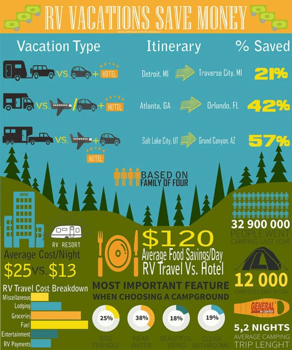Comparison of hotel, car, fuel, camping, and RV prices per night.