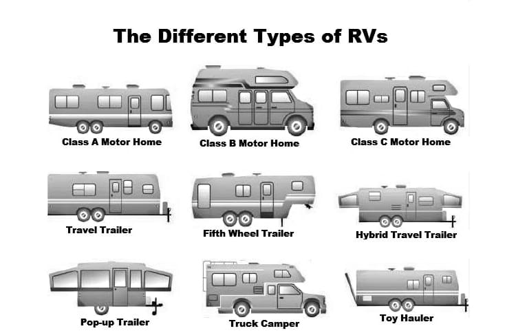 RV type and class comparison table