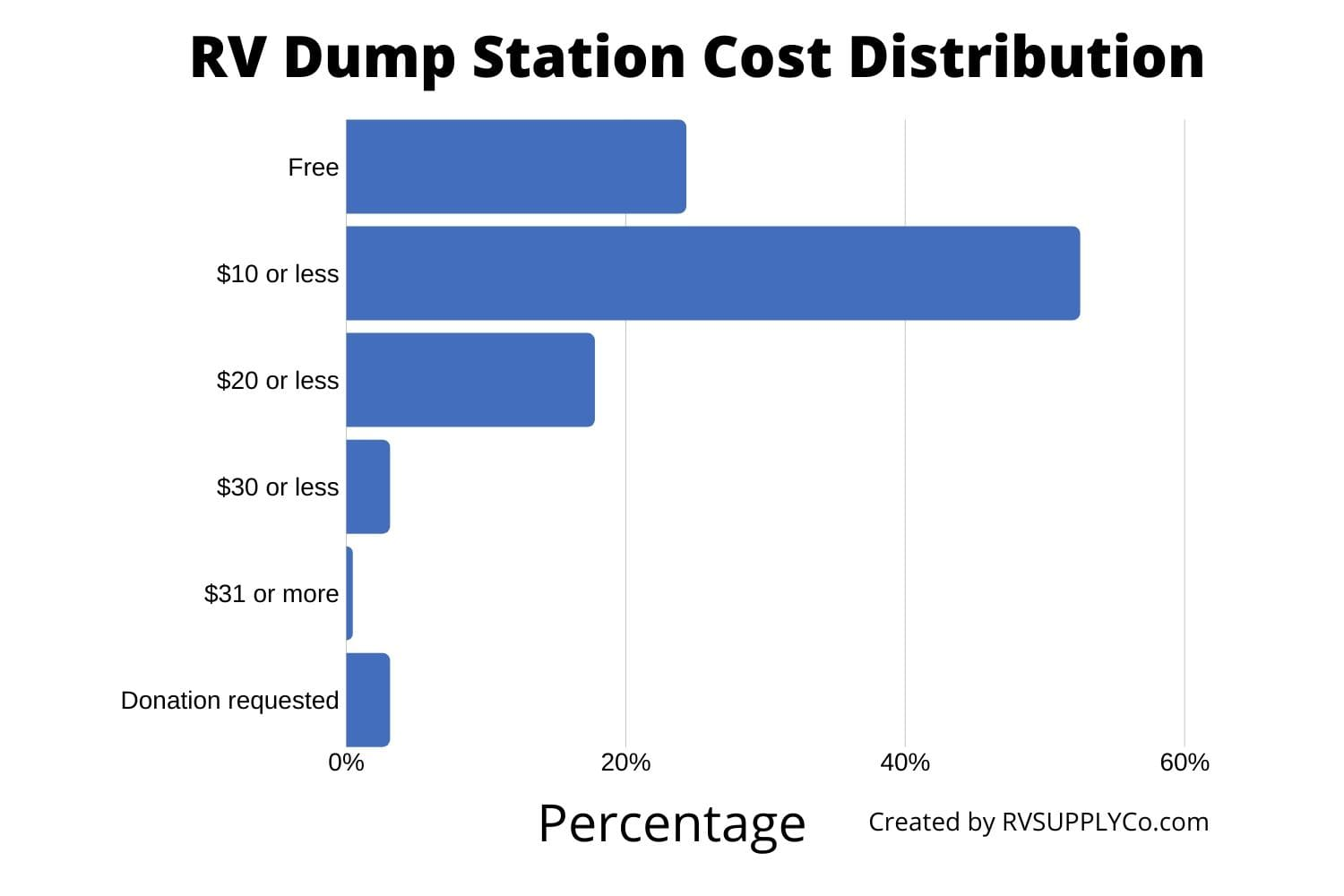 Graph of the Cost of RV Dump Stations distribution as percentage